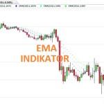 Technischer Indikator EMA