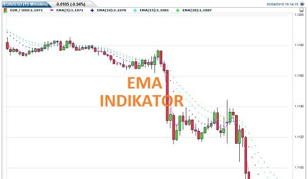 Scalp Trading Indikatoren sind die Grundlage dafür, dass die hoch explosive Strategie auch wirklich funktioniert. Nur dann, wenn die Indikatoren auch richtig ausgewertet werden, kann ein Scalper auf die Dauer wirklich Erfolg haben.