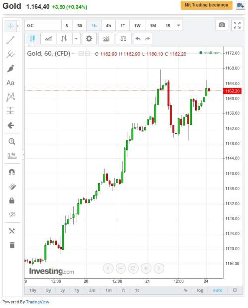 Kursverlauf Gold mit steigenden Trend nutzen