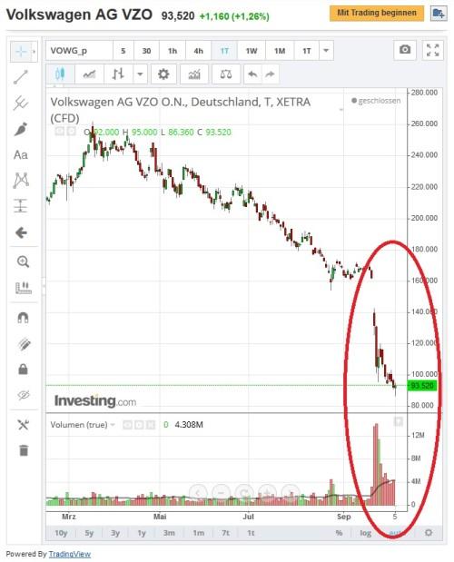 Kursverlauf Volkswagen Aktie für binäre Optionen Handel