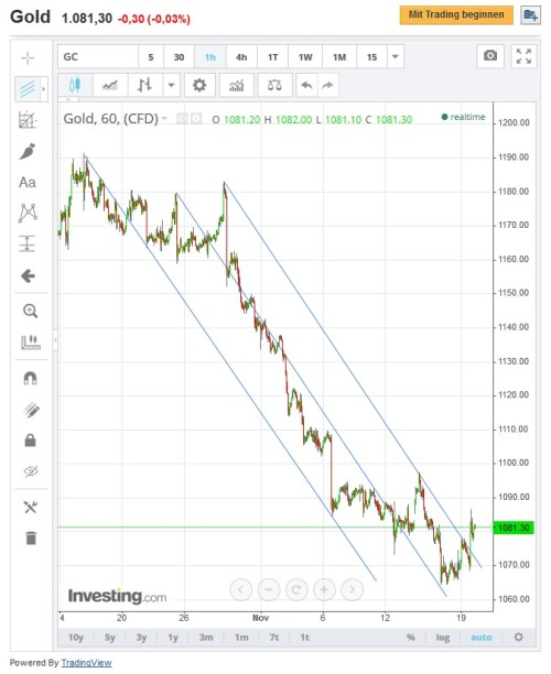 Negativer Trend bei Gold und Kursumkehr
