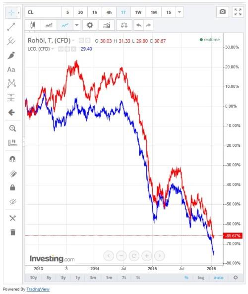 Kursentwicklung Rohöl und Brent seit 2013