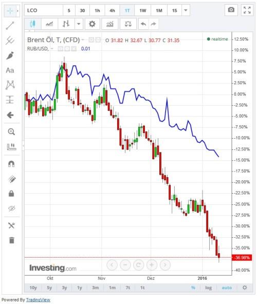 Vergleich Rohöl Brent mit Rubel-US-Dollar