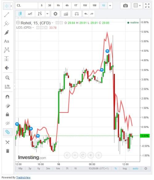 Vergleich Kursentwicklung Rohöl WTI und Brent