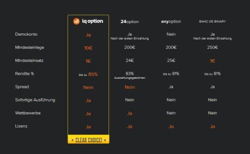 Vergleich anderer Binary Broker mit IQ-Option