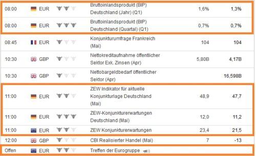 Daten aus Deutschland und Europa am Dienstag für binäre Optionen