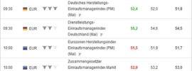 Deutsche und Europäische Daten für binäre Optionen beachten