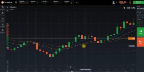 Regenbogen Pattern im Einsatz beim Handel mit binären Optionen