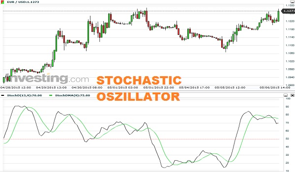 Stochastic RSI indicator Forex. Great Indicator, I've been using it for 3 weeks now and love it, although I still use the rsi (for divergence only) and stochs, I like adding this into the mix.