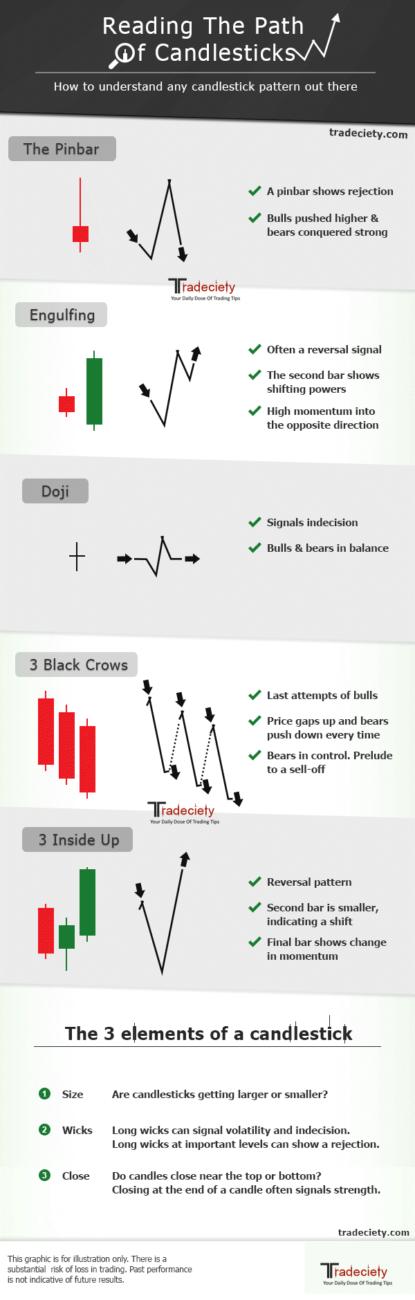 Grafik mit Beispiele von Kerzenmuster im Linienchart