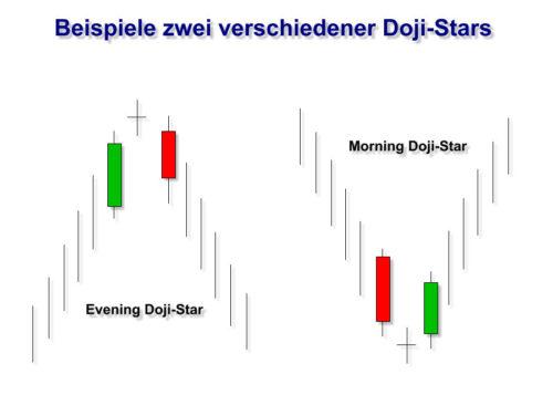 Beispiele verschiedener Doji-Stars im Kerzenchart