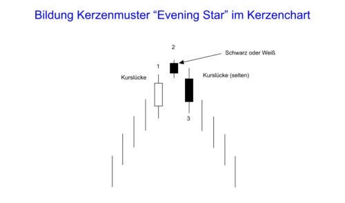 Bildung des Kerzenmuster Evening Star im Kerzenchart