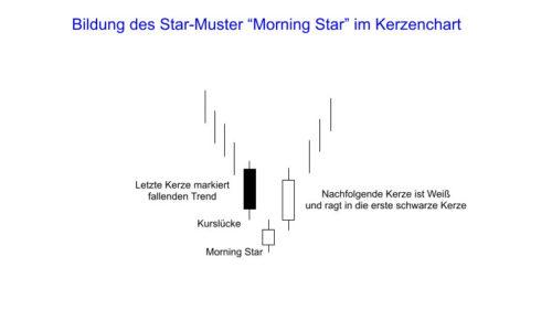 Bildung des Morning Star im Kerzenchart