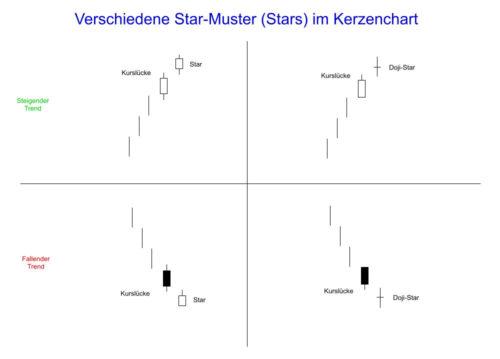 Bildung verschiedener Star-Muster im Kerzenchart