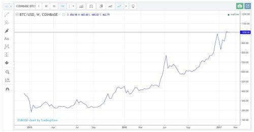Kurs des Währungspaares BTCUSD auf der Seite von Forex-Profit-com