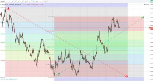 Einzeichnen der Fibonacci Ebenen im Chart