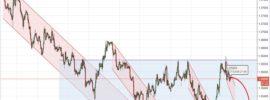 Kursentwicklung Währungspaar EURUSD in dieser Woche