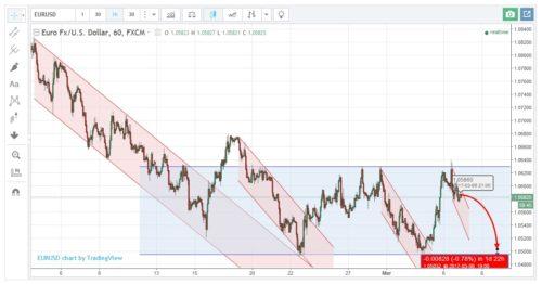 Mögliche Kursentwicklung beim Währungspaar EURUSD bis Mittwoch
