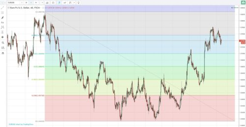 Nutzung der Fibonacci Ebenen beim Handel mit binären Optionen