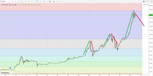 Kursentwicklung Bitcoin mit Fibonacci-Ebenen