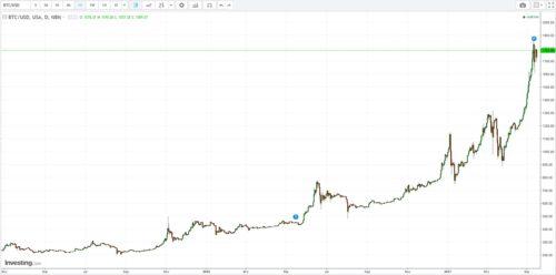 Kursverlauf Währung Bitcoin seit Mai 2015