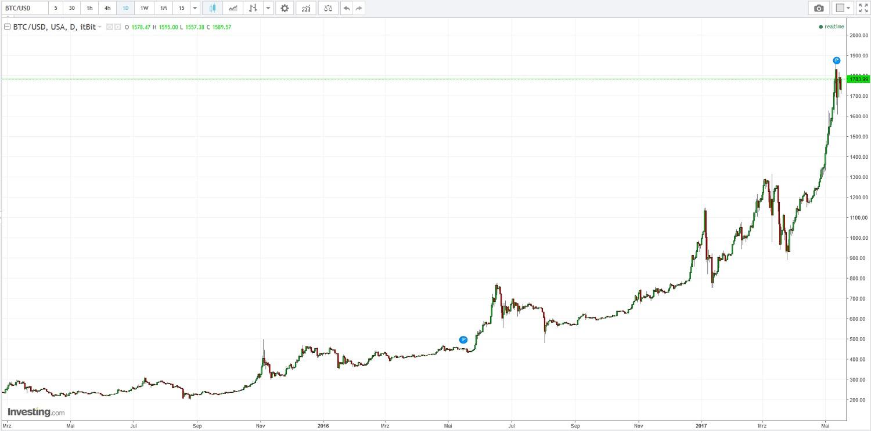 Kursverlauf Bitcoin