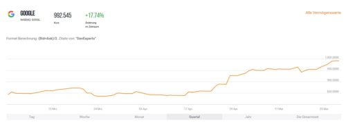 Kursverlauf der Aktie von Google der letzten 3 Monate