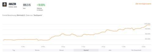 Kursverlauf der Amazon Aktie in den letzten 3 Monaten
