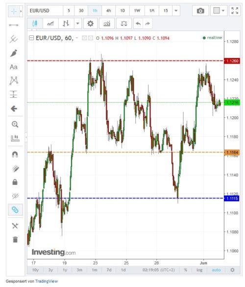 Aktueller Kursverlauf der starken Währung Euro gegenüber dem US-Dollar