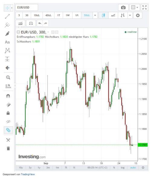 Kursverlauf Währungspaar EURUSD seit Ende August 2017