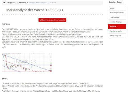 Aktuelle Marktanalyse für Trading in dieser Handelswoche