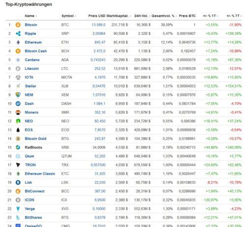 Auszug aus der Liste mit Kryptowährungen bei Investing