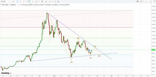 Kursverlauf Bitcoin und Prognose bis Mitte 2018