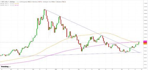 Aktueller Kursverlauf Bitcoin mit wichtigen Bereichen für Trading