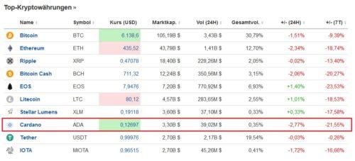 Liste der Top-10 Kryptowährungen mit Cardano