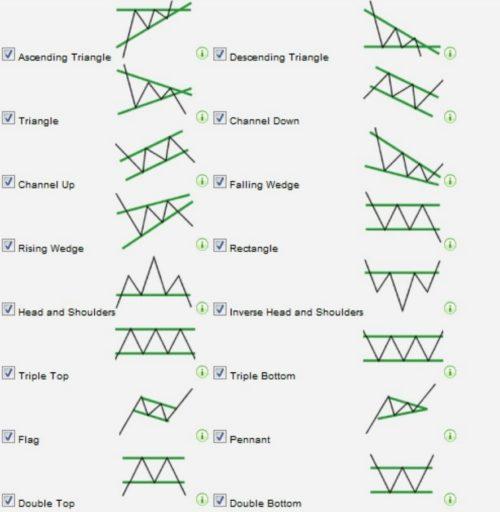 Einige wichtige Chartformationen die man beim Trading kennen sollte