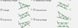 Wichtige Chartformationen für Trading