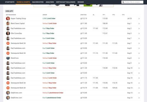 Aktuelle Trading Positionen für Forex - Bereich 2