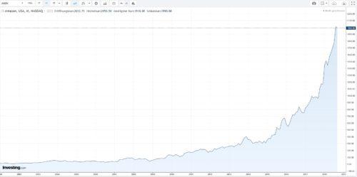 Kursentwicklung Amazon Aktie seit 2002