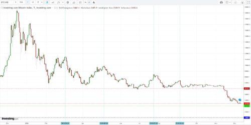 Kursverlauf und wichtige Bereiche im Jahr 2018 bei Bitcoin