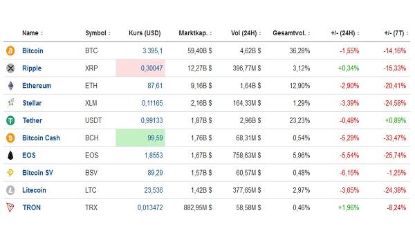 Was ist los mit Bitcoin und Kryptowährungen