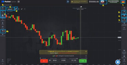 Übersicht Handelsbereich beim Broker PocketOption