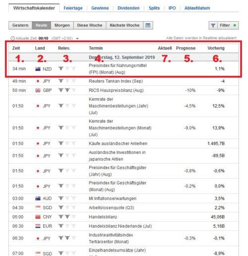 Wichtige Bereiche mit Informationen im Wirtschaftskalender