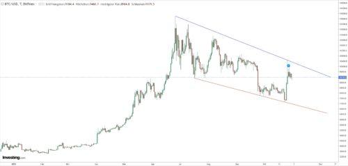 Kursverlauf von Bitcoin mit Trend nach unten