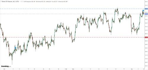 Kursschwankung Rohöl Brent zwischen 60 und 64 US-Dollar
