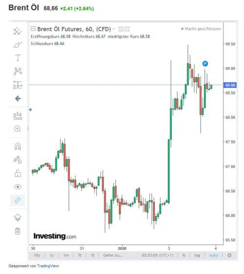 Kursverlauf Rohöl Brent nach US-Angriff
