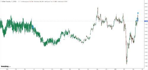 Kursentwicklung Edelmetall Silber seit Anfang 2018