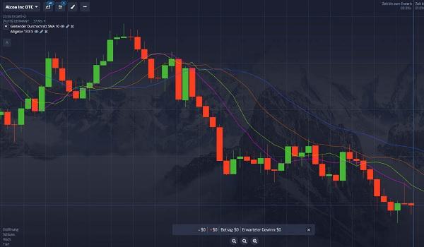 Indikatoren für erfolgreiches Trading nutzen
