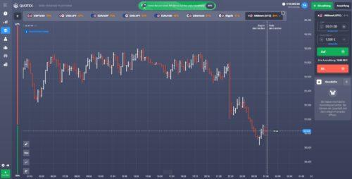 Handelsbereich bei Broker Quotex für Trading mit Binäre Optionen