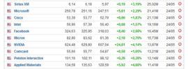 Sind Aktien gut für Trading mit Binäre Optionen
